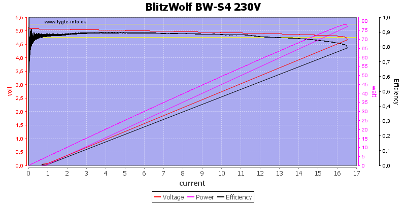 BlitzWolf%20BW-S4%20230V%20load%20sweep