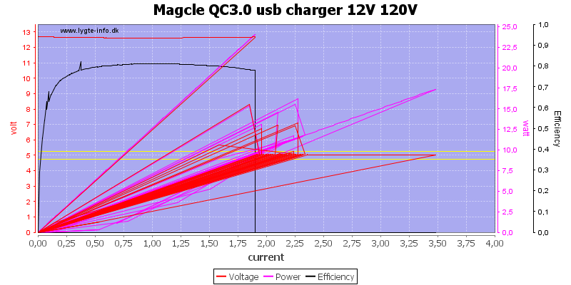 Magcle%20QC3.0%20usb%20charger%2012V%20120V%20load%20sweep