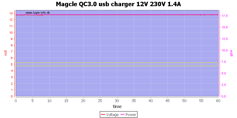 Magcle%20QC3.0%20usb%20charger%2012V%20230V%201.4A%20load%20test