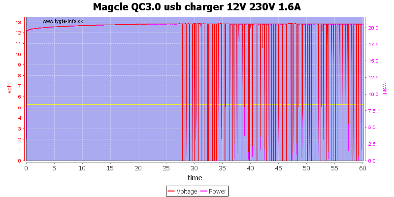 Magcle%20QC3.0%20usb%20charger%2012V%20230V%201.6A%20load%20test