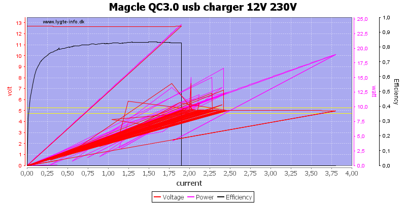 Magcle%20QC3.0%20usb%20charger%2012V%20230V%20load%20sweep