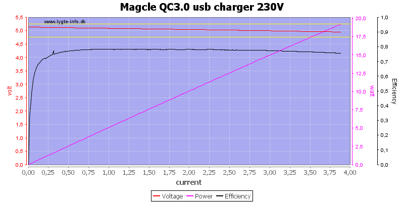 Magcle%20QC3.0%20usb%20charger%20230V%20load%20sweep