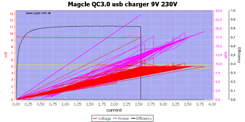 Magcle%20QC3.0%20usb%20charger%209V%20230V%20load%20sweep