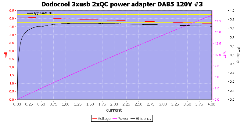 Dodocool%203xusb%202xQC%20power%20adapter%20DA85%20120V%20%233%20load%20sweep