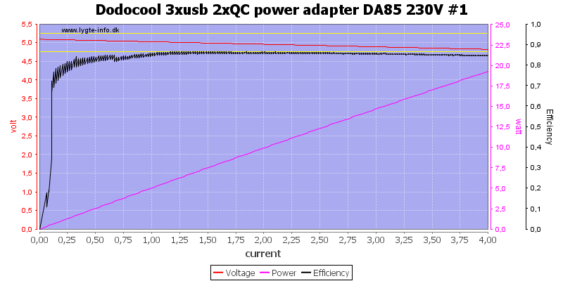 Dodocool%203xusb%202xQC%20power%20adapter%20DA85%20230V%20%231%20load%20sweep