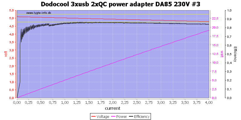 Dodocool%203xusb%202xQC%20power%20adapter%20DA85%20230V%20%233%20load%20sweep