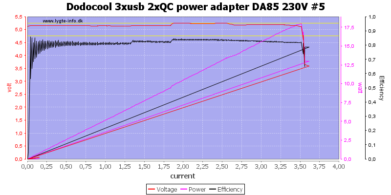 Dodocool%203xusb%202xQC%20power%20adapter%20DA85%20230V%20%235%20load%20sweep