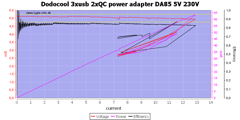 Dodocool%203xusb%202xQC%20power%20adapter%20DA85%205V%20230V%20load%20sweep