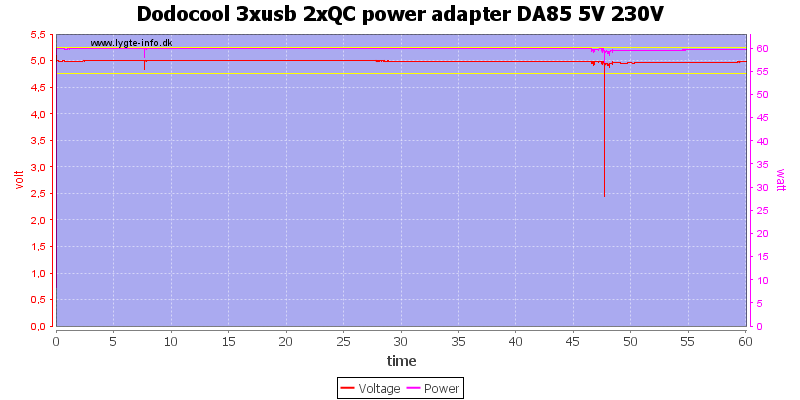 Dodocool%203xusb%202xQC%20power%20adapter%20DA85%205V%20230V%20load%20test