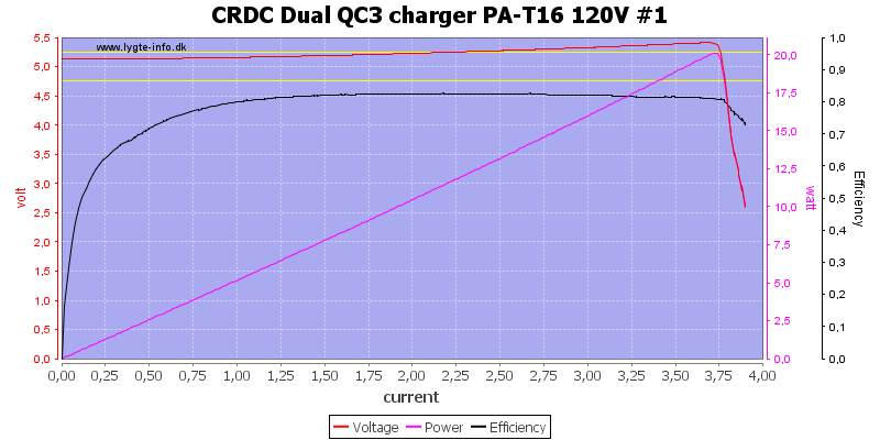 CRDC%20Dual%20QC3%20charger%20PA-T16%20120V%20%231%20load%20sweep