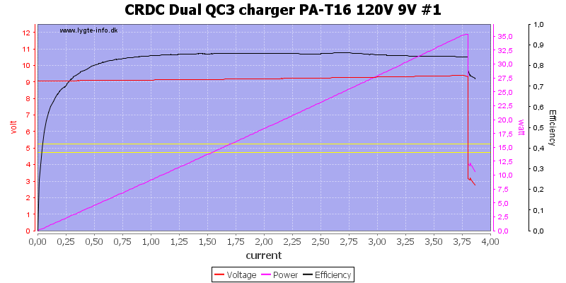 CRDC%20Dual%20QC3%20charger%20PA-T16%20120V%209V%20%231%20load%20sweep