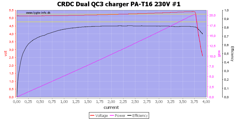 CRDC%20Dual%20QC3%20charger%20PA-T16%20230V%20%231%20load%20sweep