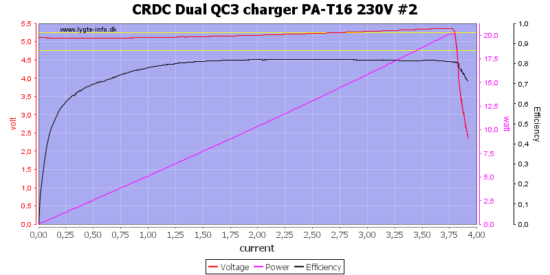 CRDC%20Dual%20QC3%20charger%20PA-T16%20230V%20%232%20load%20sweep