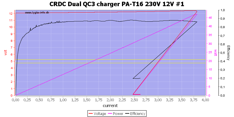 CRDC%20Dual%20QC3%20charger%20PA-T16%20230V%2012V%20%231%20load%20sweep