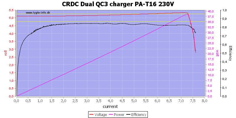 CRDC%20Dual%20QC3%20charger%20PA-T16%20230V%20load%20sweep