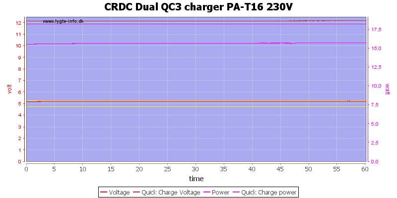 CRDC%20Dual%20QC3%20charger%20PA-T16%20230V%20load%20test