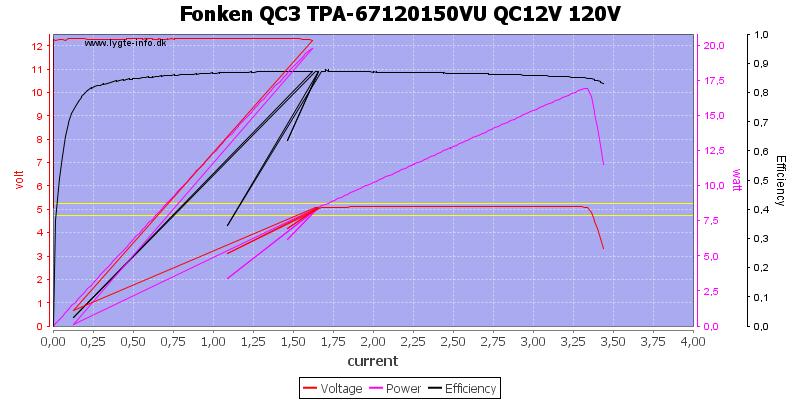 Fonken%20QC3%20TPA-67120150VU%20QC12V%20120V%20load%20sweep