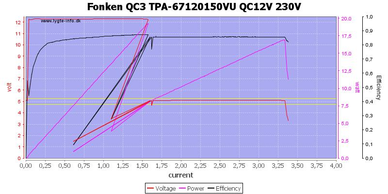 Fonken%20QC3%20TPA-67120150VU%20QC12V%20230V%20load%20sweep
