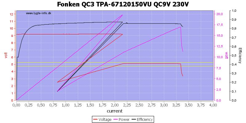 Fonken%20QC3%20TPA-67120150VU%20QC9V%20230V%20load%20sweep