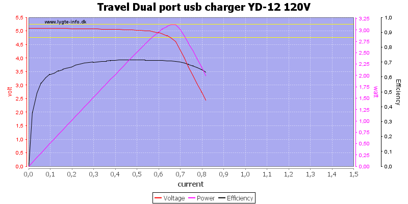 Travel%20Dual%20port%20usb%20charger%20YD-12%20120V%20load%20sweep