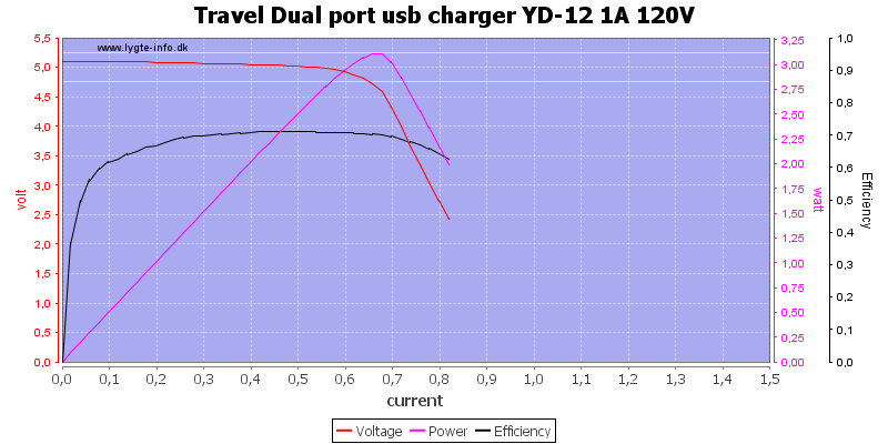 Travel%20Dual%20port%20usb%20charger%20YD-12%201A%20120V%20load%20sweep