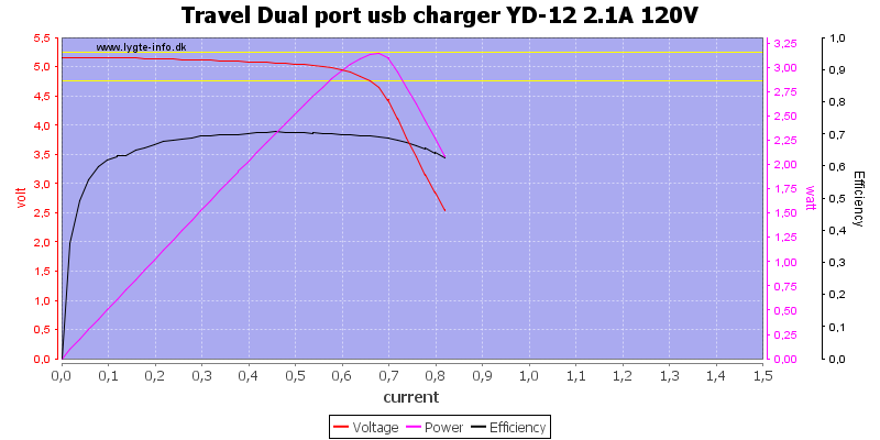 Travel%20Dual%20port%20usb%20charger%20YD-12%202.1A%20120V%20load%20sweep