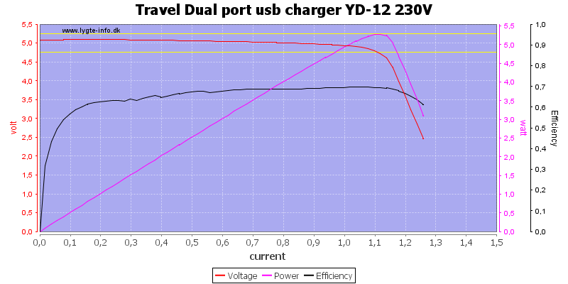 Travel%20Dual%20port%20usb%20charger%20YD-12%20230V%20load%20sweep