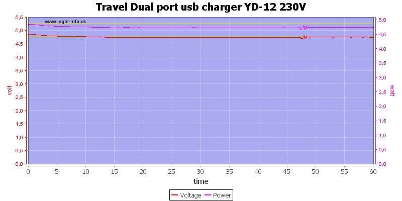 Travel%20Dual%20port%20usb%20charger%20YD-12%20230V%20load%20test