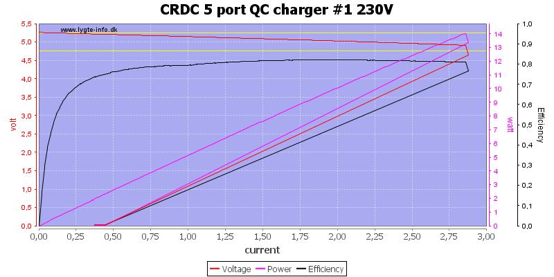CRDC%205%20port%20QC%20charger%20%231%20230V%20load%20sweep