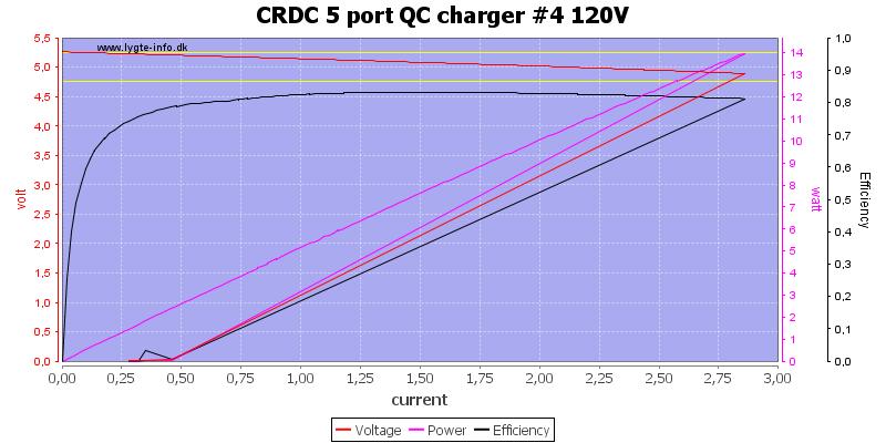 CRDC%205%20port%20QC%20charger%20%234%20120V%20load%20sweep