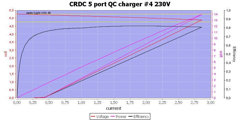 CRDC%205%20port%20QC%20charger%20%234%20230V%20load%20sweep