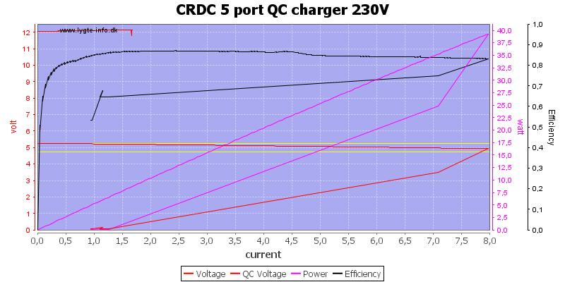 CRDC%205%20port%20QC%20charger%20230V%20load%20sweep