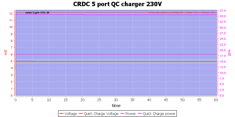 CRDC%205%20port%20QC%20charger%20230V%20load%20test