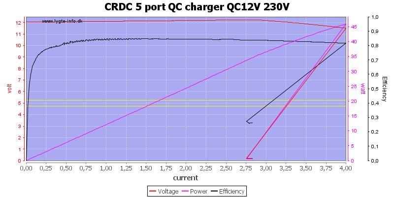 CRDC%205%20port%20QC%20charger%20QC12V%20230V%20load%20sweep