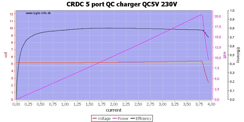 CRDC%205%20port%20QC%20charger%20QC5V%20230V%20load%20sweep