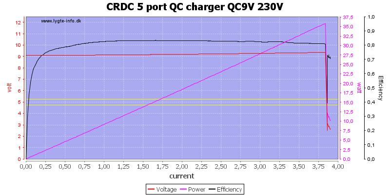 CRDC%205%20port%20QC%20charger%20QC9V%20230V%20load%20sweep