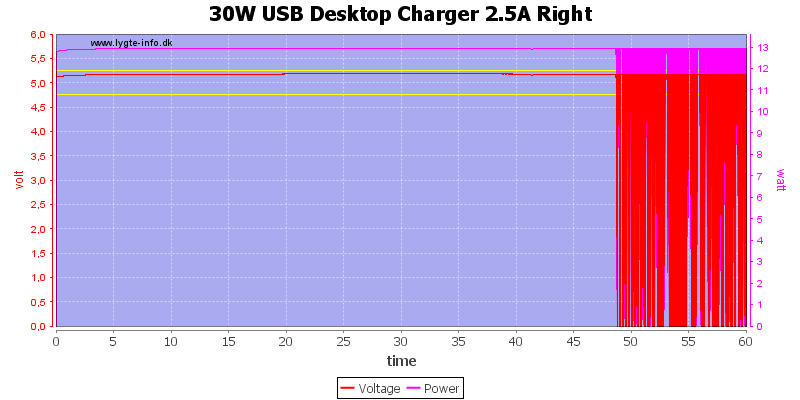 30W%20USB%20Desktop%20Charger%202.5A%20Right%20load%20test