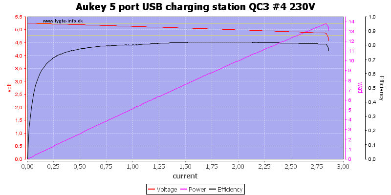 Aukey%205%20port%20USB%20charging%20station%20QC3%20%234%20230V%20load%20sweep