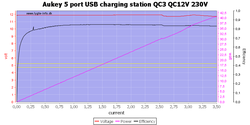 Aukey%205%20port%20USB%20charging%20station%20QC3%20QC12V%20230V%20load%20sweep