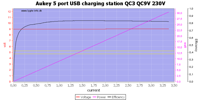 Aukey%205%20port%20USB%20charging%20station%20QC3%20QC9V%20230V%20load%20sweep
