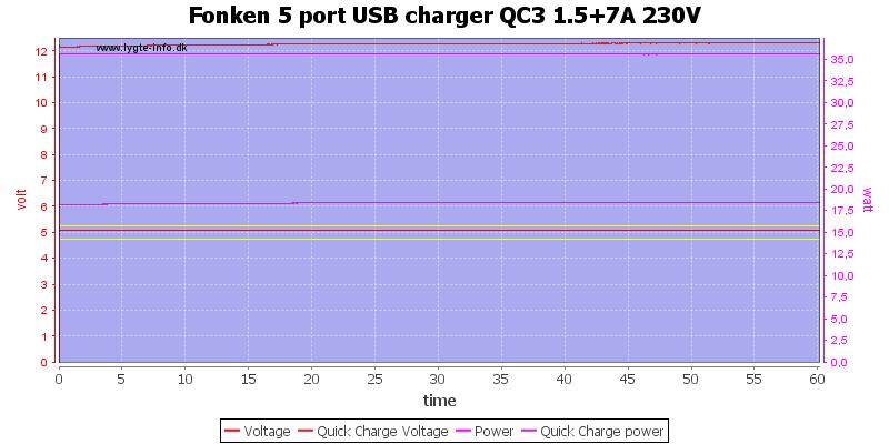 Fonken%205%20port%20USB%20charger%20QC3%201.5%2B7A%20230V%20load%20test