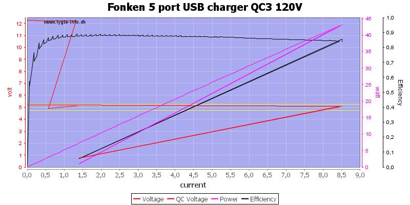 Fonken%205%20port%20USB%20charger%20QC3%20120V%20load%20sweep