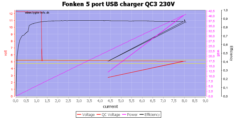 Fonken%205%20port%20USB%20charger%20QC3%20230V%20load%20sweep