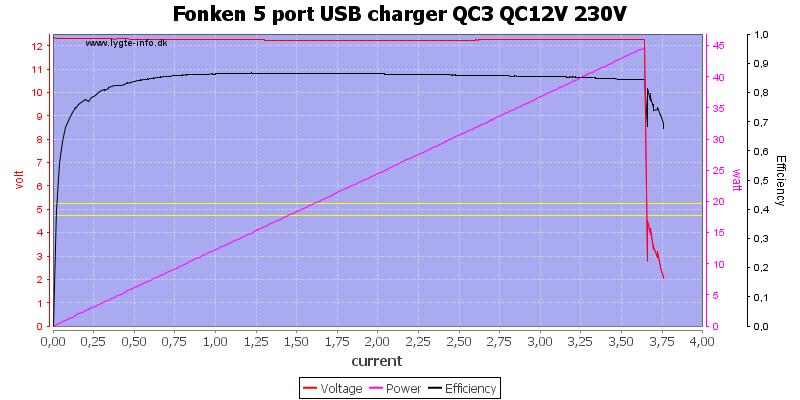Fonken%205%20port%20USB%20charger%20QC3%20QC12V%20230V%20load%20sweep