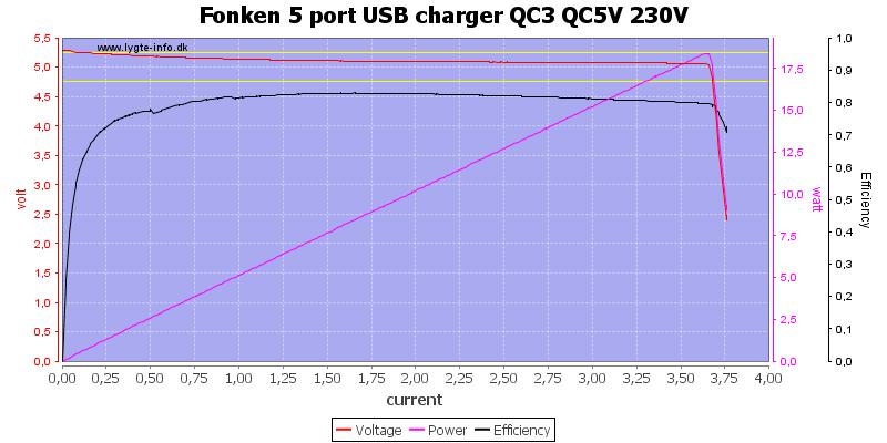 Fonken%205%20port%20USB%20charger%20QC3%20QC5V%20230V%20load%20sweep