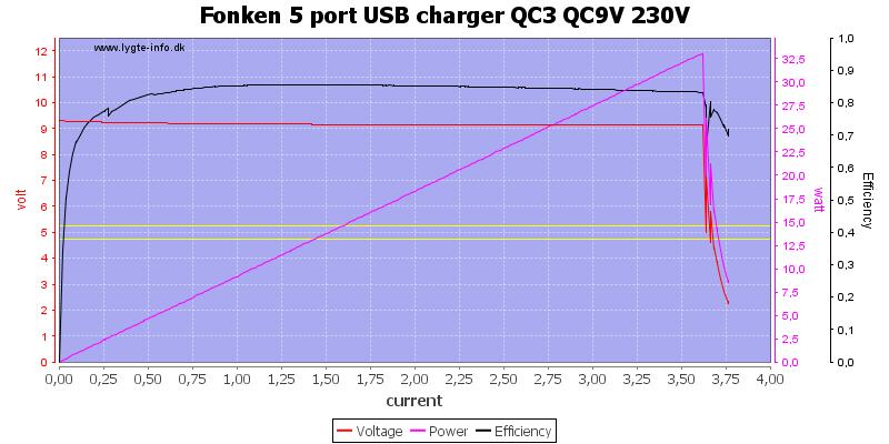 Fonken%205%20port%20USB%20charger%20QC3%20QC9V%20230V%20load%20sweep