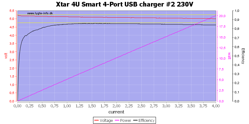 Xtar%204U%20Smart%204-Port%20USB%20charger%20%232%20230V%20load%20sweep