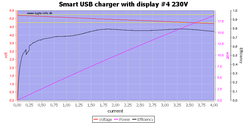 Smart%20USB%20charger%20with%20display%20%234%20230V%20load%20sweep