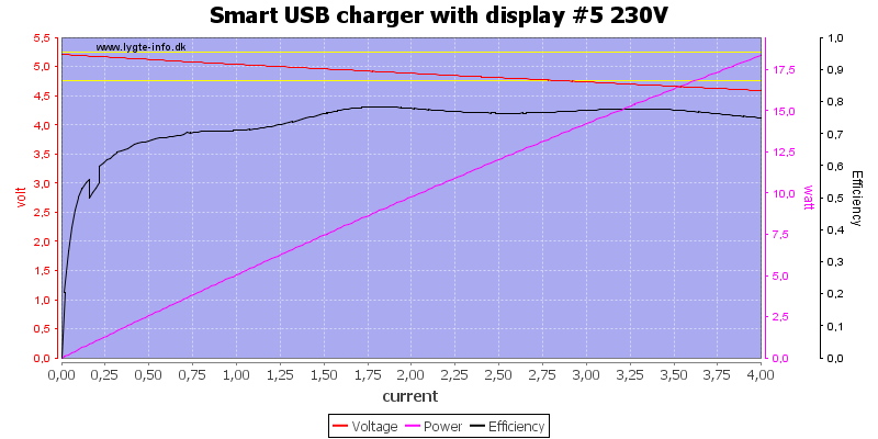 Smart%20USB%20charger%20with%20display%20%235%20230V%20load%20sweep
