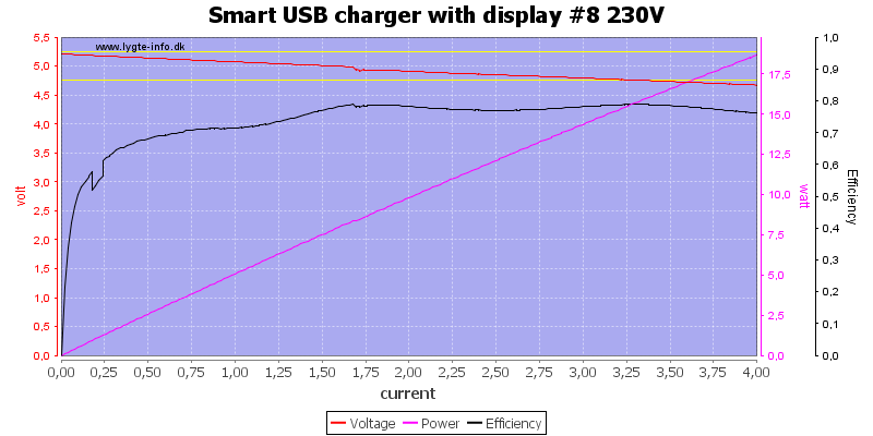 Smart%20USB%20charger%20with%20display%20%238%20230V%20load%20sweep